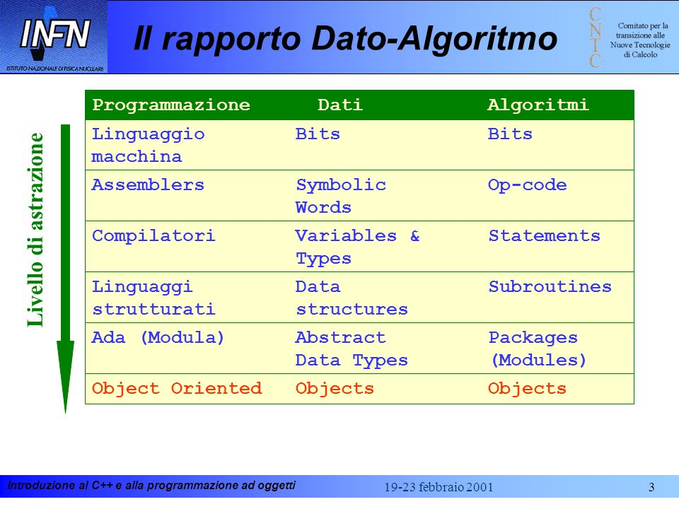 Introduzione al C++ e alla programmazione ad oggetti 19-23 febbraio 20013 Il rapporto Dato-Algoritmo Linguaggio Bits Bits macchina Programmazione Dati