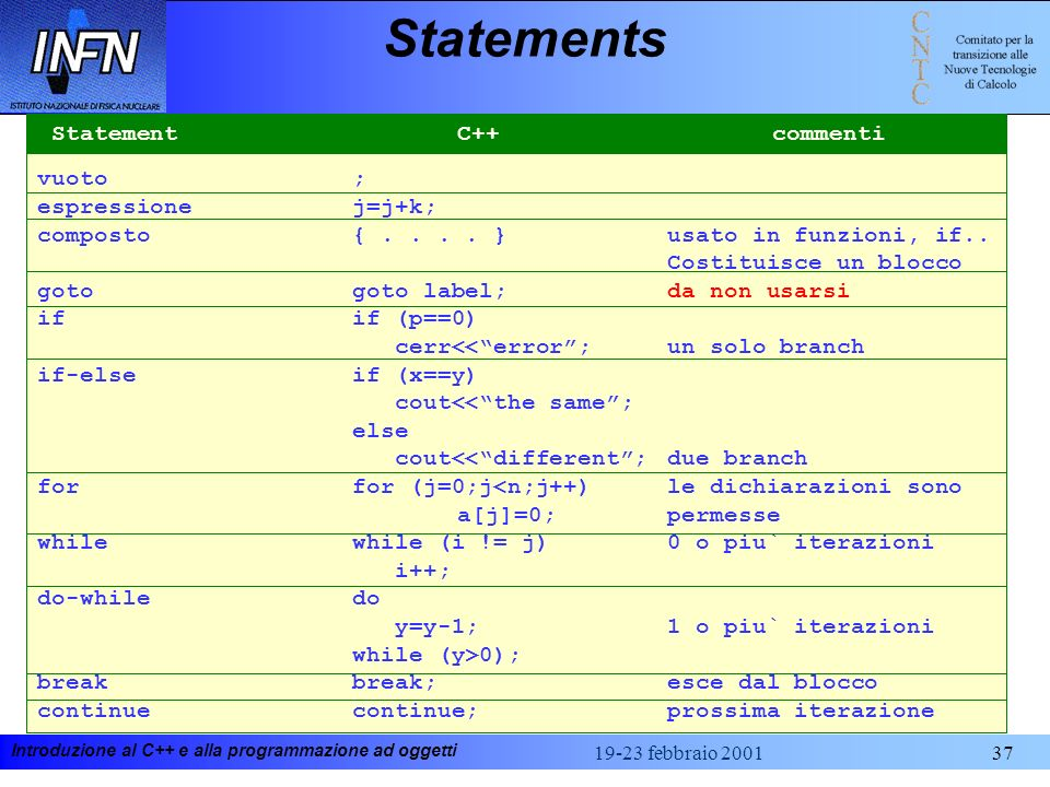 Introduzione al C++ e alla programmazione ad oggetti 19-23 febbraio 200137 Statements vuoto; espressionej=j+k; composto{.... }usato in funzioni, if..