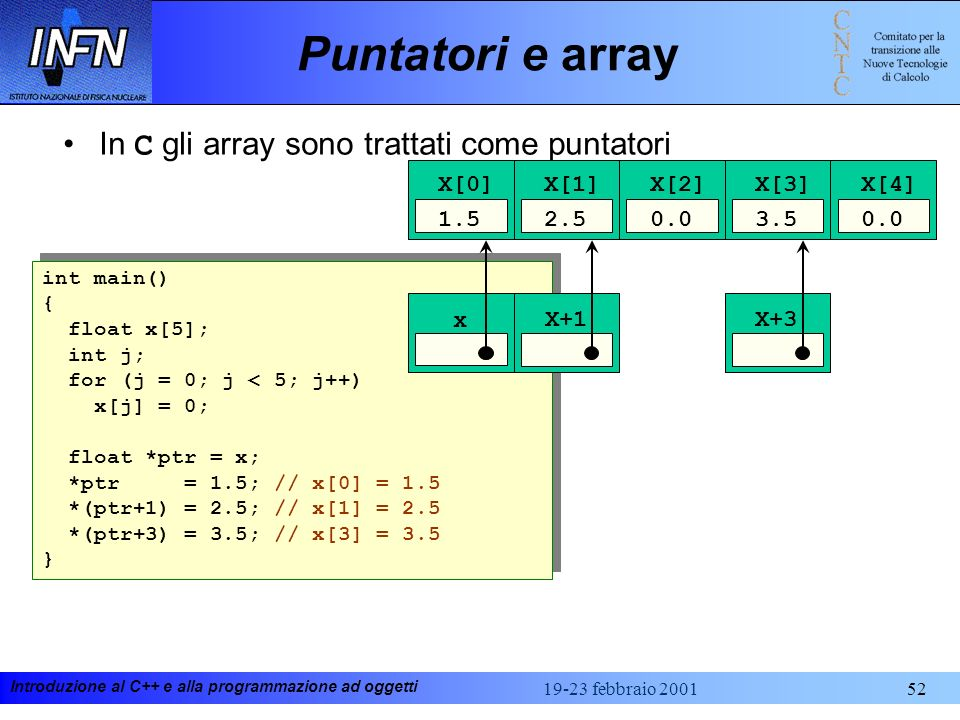 Introduzione al C++ e alla programmazione ad oggetti 19-23 febbraio 200152 Puntatori e array In C gli array sono trattati come puntatori int main() {