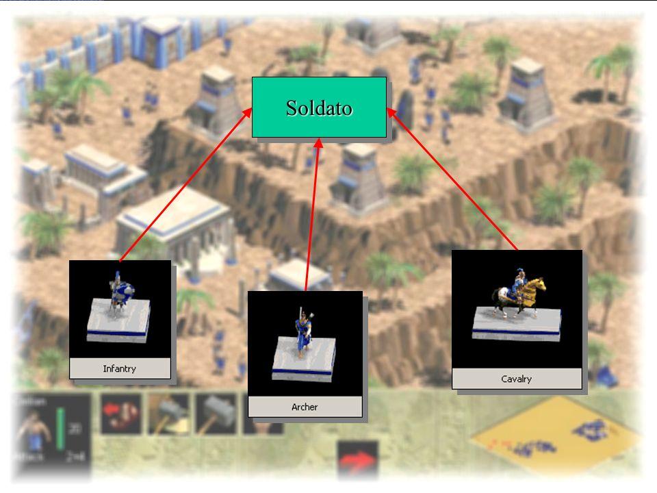 Introduzione al C++ e alla programmazione ad oggetti 19-23 febbraio 2001187 Gruppo di Shapes Circle, Square,...
