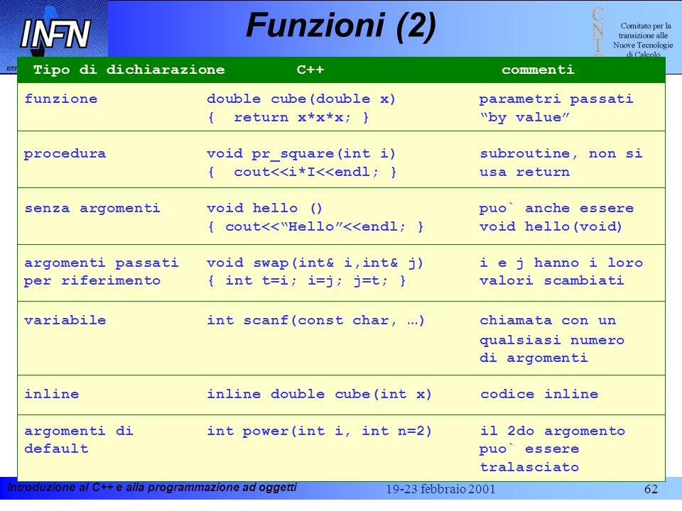 Introduzione al C++ e alla programmazione ad oggetti 19-23 febbraio 200162 Funzioni (2) funzione double cube(double x) parametri passati { return x*x*