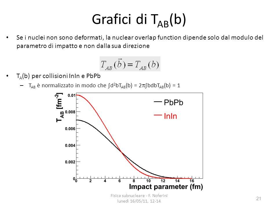 21 Grafici di T AB (b) Se i nuclei non sono deformati, la nuclear overlap function dipende solo dal modulo del parametro di impatto e non dalla sua direzione T A (b) per collisioni InIn e PbPb – T AB è normalizzato in modo che d 2 bT AB (b) = 2 bdbT AB (b) = 1 Fisica subnucleare - F.