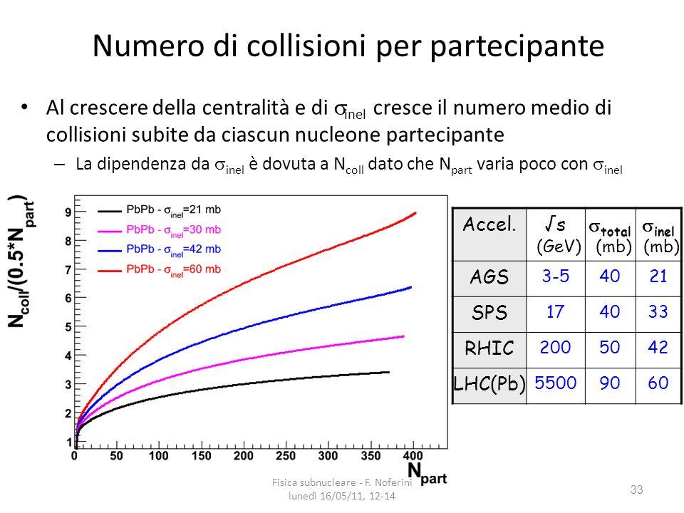 33 Numero di collisioni per partecipante Al crescere della centralità e di inel cresce il numero medio di collisioni subite da ciascun nucleone partecipante – La dipendenza da inel è dovuta a N coll dato che N part varia poco con inel Accel.s (GeV) total (mb) inel (mb) AGS 3-54021 SPS 174033 RHIC 2005042 LHC(Pb) 55009060 Fisica subnucleare - F.