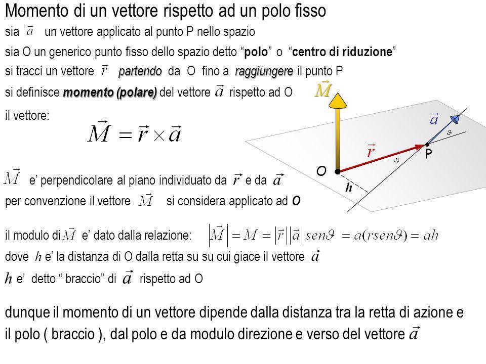 in particolare si puo sempre scegliere come punto di applicazione di a il motivo e che, se la retta di applicazione non cambia, h rimarra lo stesso O h P O h P O h P da notare che, a patto che a sia lungo la stessa retta di applicazione, il momento di a se la retta lungo cui agisce il vettore a passa per il polo O il momento e nullo ossia come il braccio h moltiplicato per il modulo del vettore a semplicemente come la distanza del polo dalla retta di azione di a rispetto al polo O non cambia dovunque si prenda P comunque si scelga P il piede della perpendicolare tracciata da O sulla retta lungo cui agisce a dunque il modulo del momento polare e esprimibile