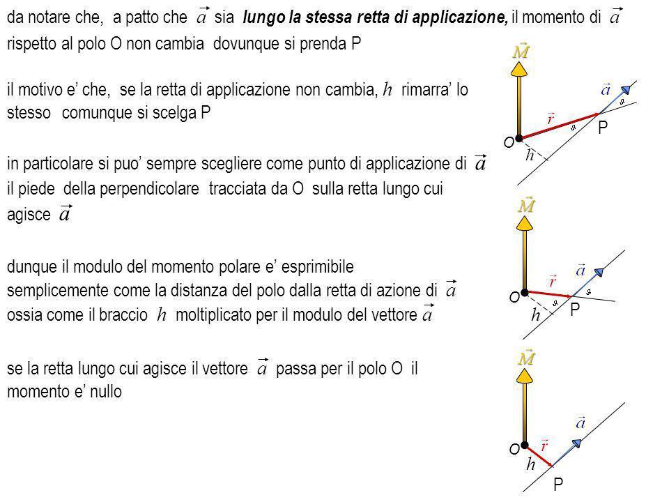 il momento assiale e la proiezione del momento polare M del vettore a rispetto al polo O, sulla retta di direzione u ^ scalare la grandezza scalare O h P fissato un polo esistono una infinita di rette passanti per O orientate in modo qualsiasi nello spazio C, ossia la lunghezza del segmento OC, pari a se il vettore a e il versore u giacciono sullo stesso piano il momento assiale e nullo ^ una retta, passante per O e definita dal versore u ^ si definisce momento assiale del vettore a rispetto ad un asse di versore u ^.
