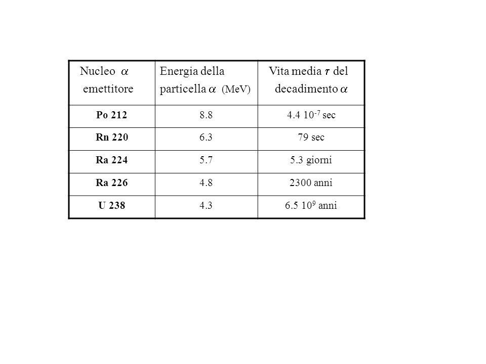 Nucleo emettitore Energia della particella (MeV) Vita media del decadimento Po 2128.84.4 10 -7 sec Rn 2206.379 sec Ra 2245.75.3 giorni Ra 2264.82300 a