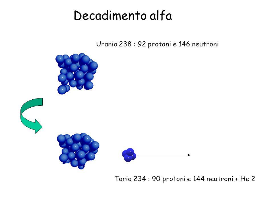 Uranio 238 : 92 protoni e 146 neutroni Decadimento alfa Torio 234 : 90 protoni e 144 neutroni + He 2