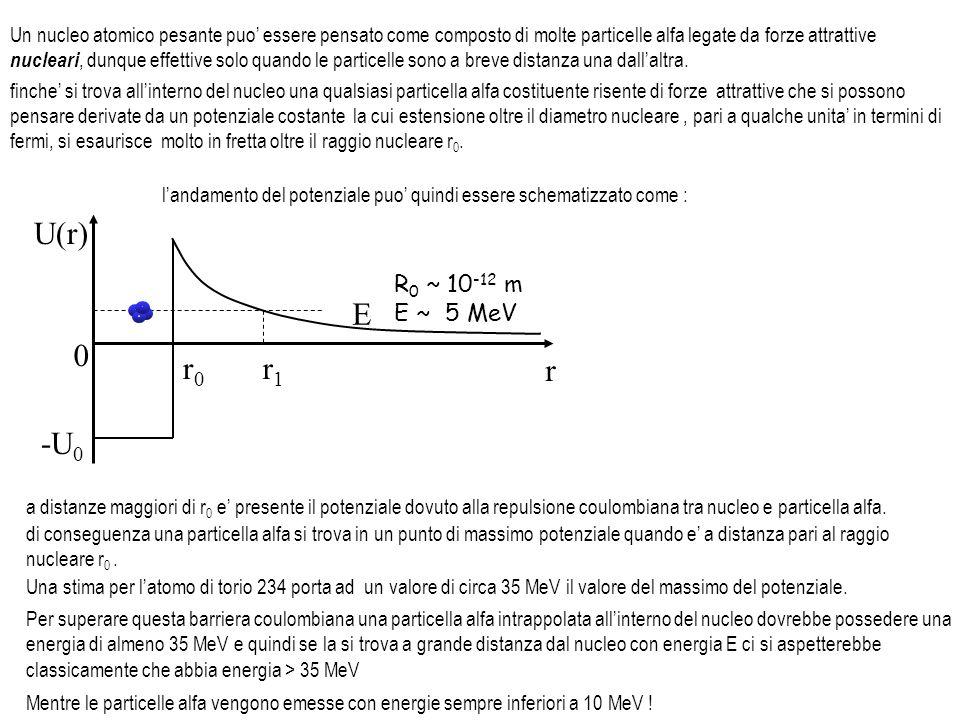 -U 0 U(r) r r0r0 r1r1 E 0 R 0 ~ 10 -12 m E ~ 5 MeV finche si trova allinterno del nucleo una qualsiasi particella alfa costituente risente di forze at