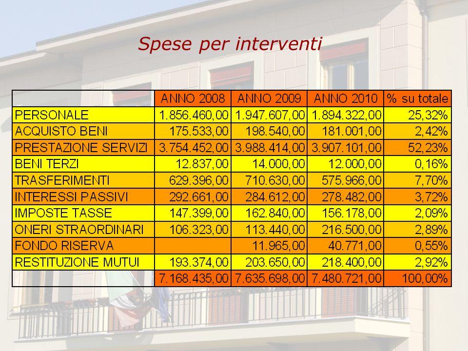Spese per interventi