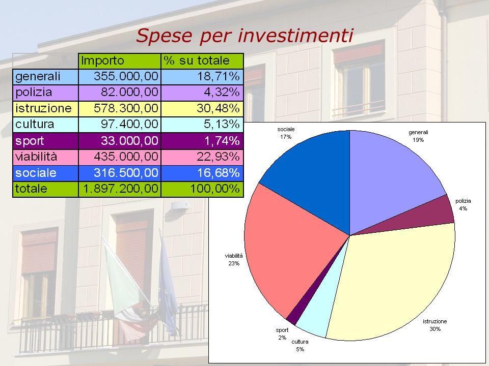 Spese per investimenti