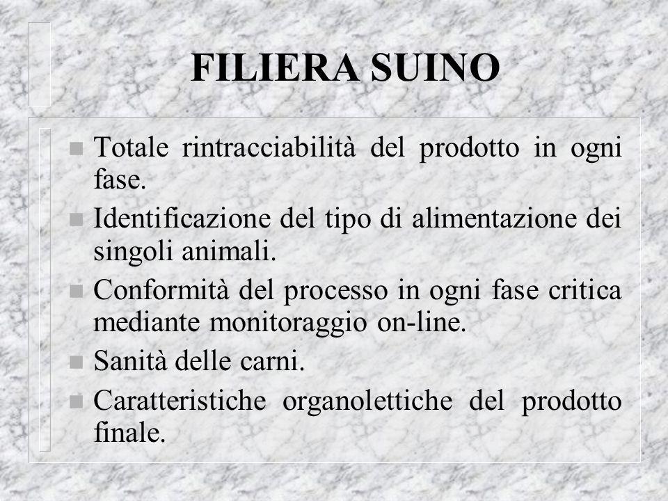 FILIERA SUINO n Totale rintracciabilità del prodotto in ogni fase. n Identificazione del tipo di alimentazione dei singoli animali. n Conformità del p