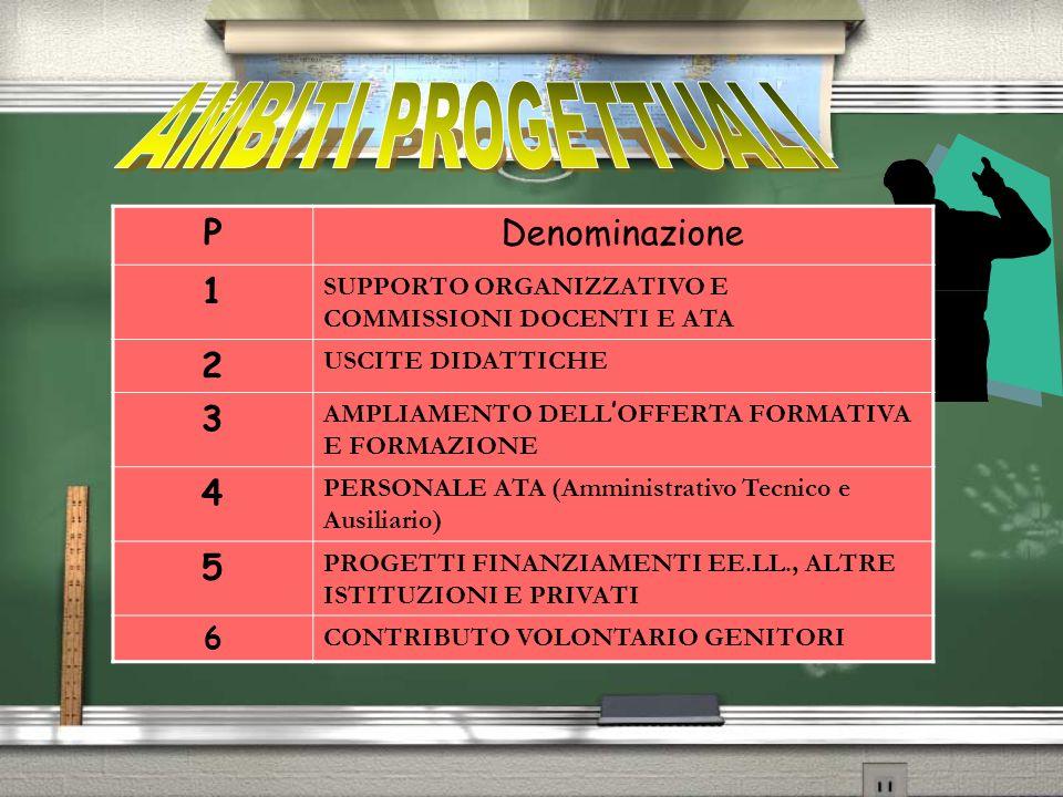 Provincia FIS Contributo Volontario Genitori Amministrazione comunale