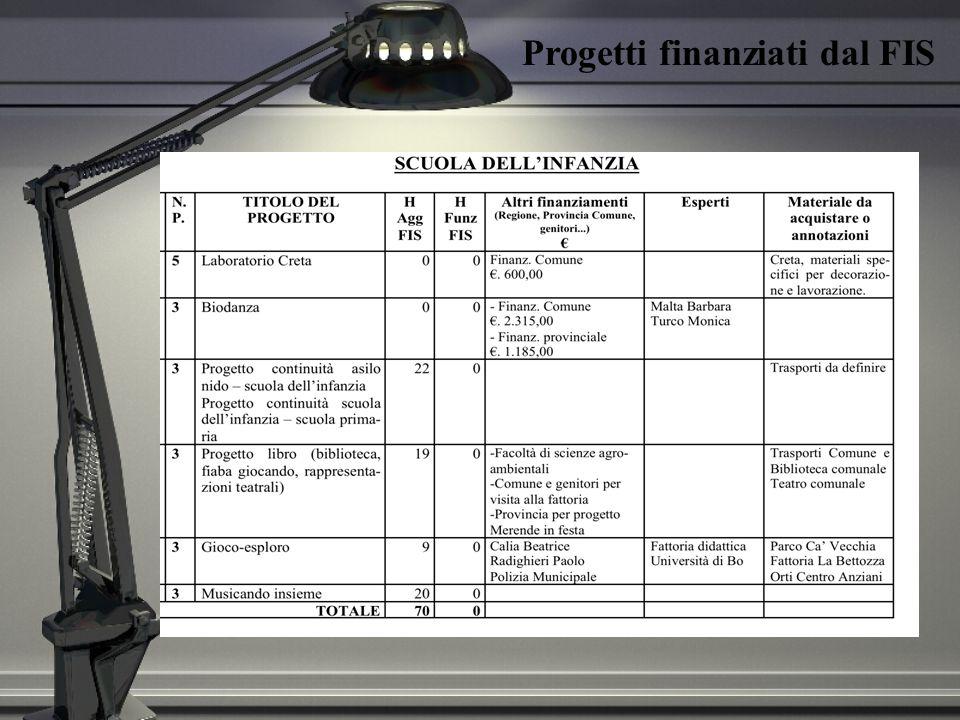 Il Dirigente scolastico, il suo Staff, la Commissione POF AUGURANO BUONE VACANZE A cura del prof.