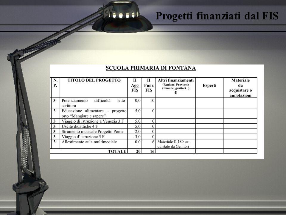 AZIONI PROGETTUALI EFFETTIVAMENTE REALIZZATE Finanziate dal FONDO DELLISTITUZIONE SCOLASTICA PlessoN.