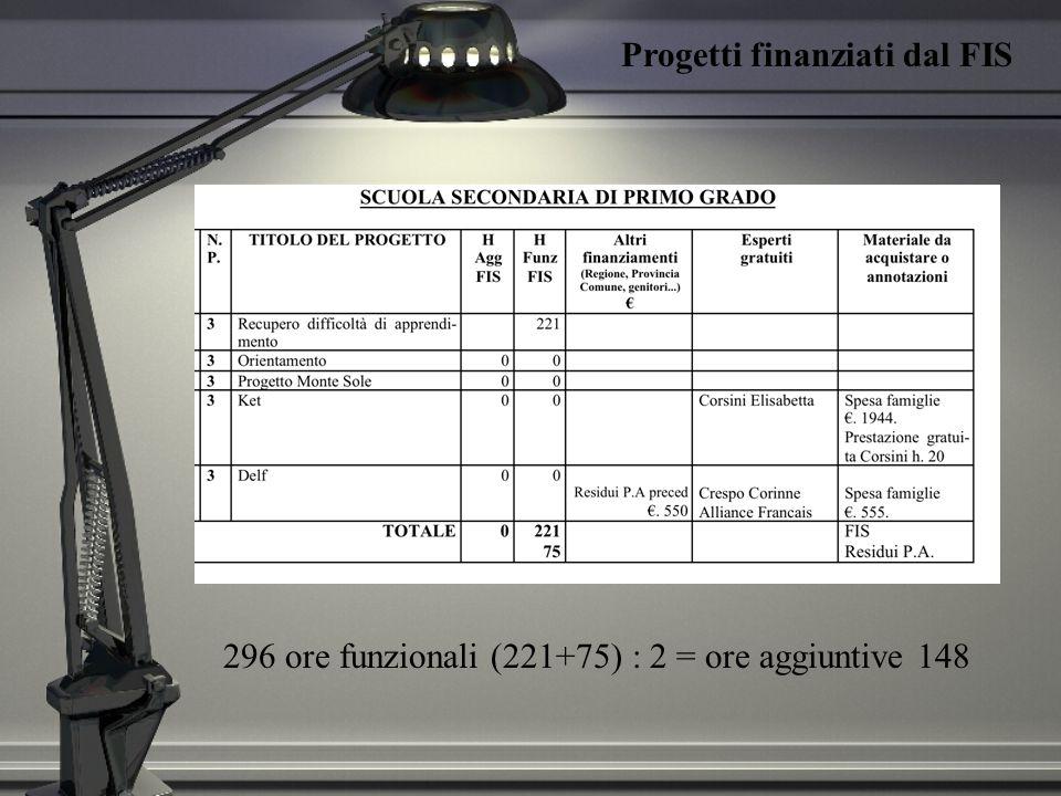 Progetti Finanziati dal Comune (P 5) PlessoDenominazione 1.