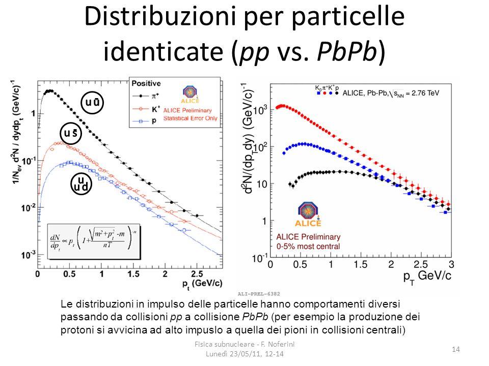 Distribuzioni per particelle identicate (pp vs. PbPb) 14 Fisica subnucleare - F. Noferini Lunedì 23/05/11, 12-14 Le distribuzioni in impulso delle par