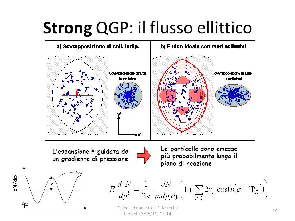 19 Strong QGP: il flusso ellittico L espansione è guidata da un gradiente di pressione Le particelle sono emesse pi ù probabilmente lungo il piano di