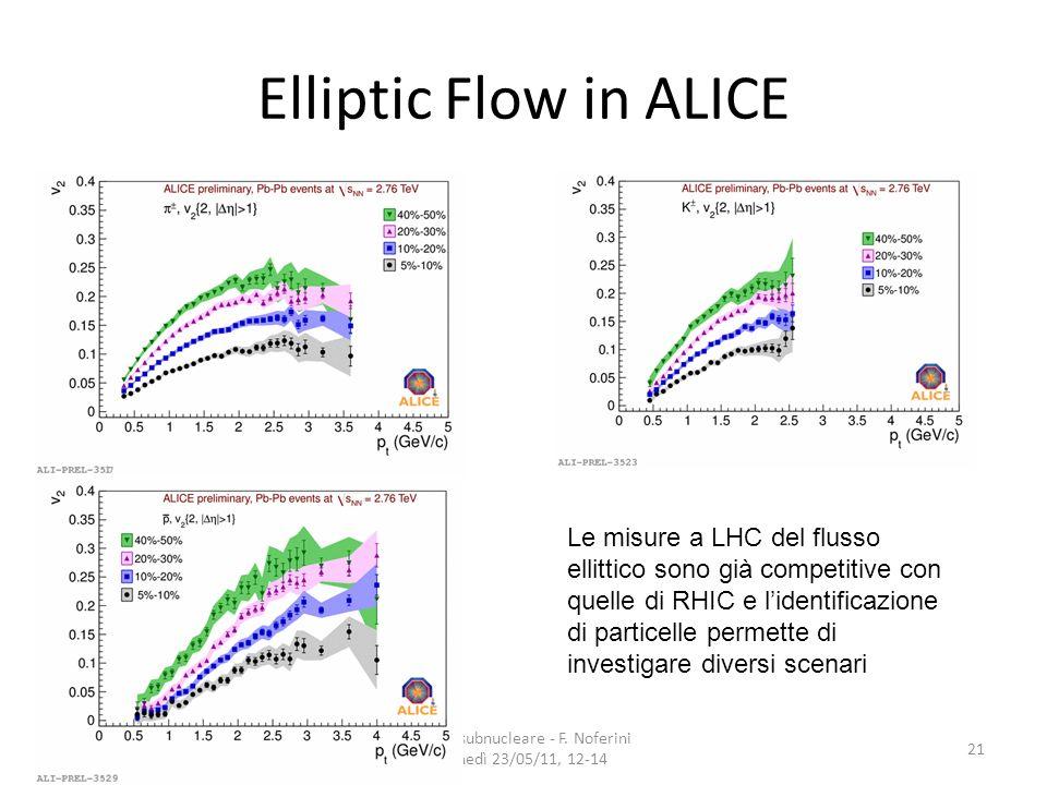 Elliptic Flow in ALICE Fisica subnucleare - F. Noferini Lunedì 23/05/11, 12-14 21 Le misure a LHC del flusso ellittico sono già competitive con quelle