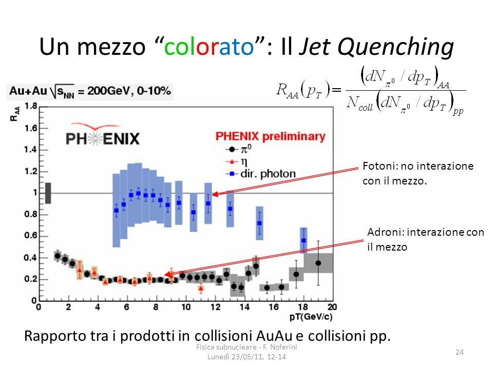 24 Un mezzo colorato: Il Jet Quenching Rapporto tra i prodotti in collisioni AuAu e collisioni pp. Fotoni: no interazione con il mezzo. Adroni: intera