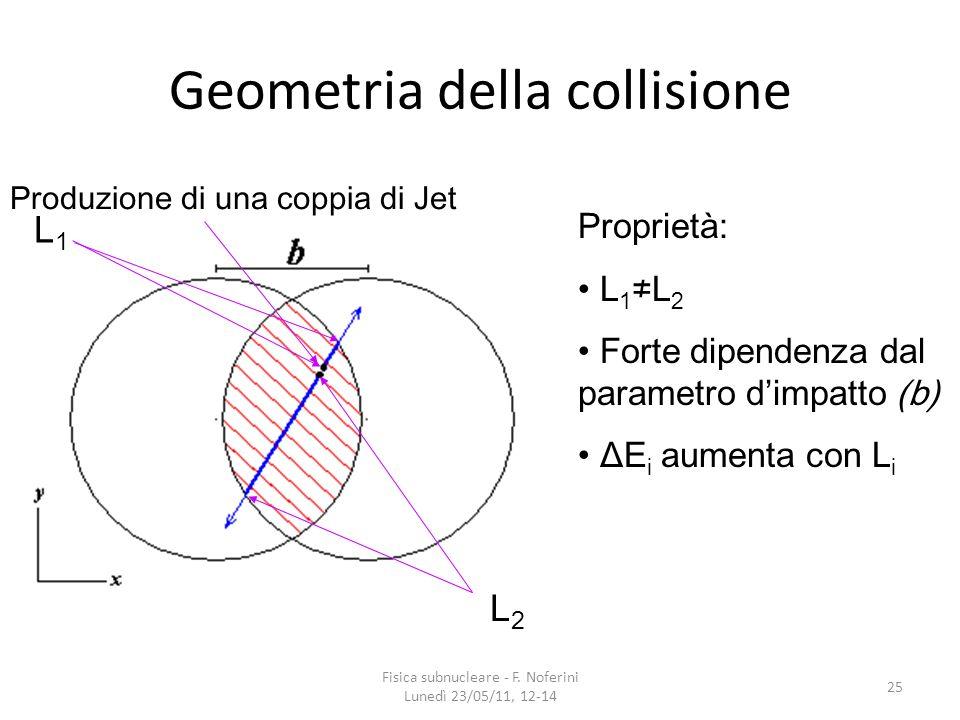 25 Geometria della collisione L1L1 L2L2 Proprietà: L 1 L 2 Forte dipendenza dal parametro dimpatto (b) ΔE i aumenta con L i Produzione di una coppia d