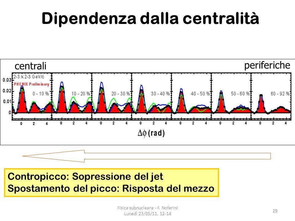 29 periferiche centrali Dipendenza dalla centralità Contropicco: Sopressione del jet Spostamento del picco: Risposta del mezzo Fisica subnucleare - F.