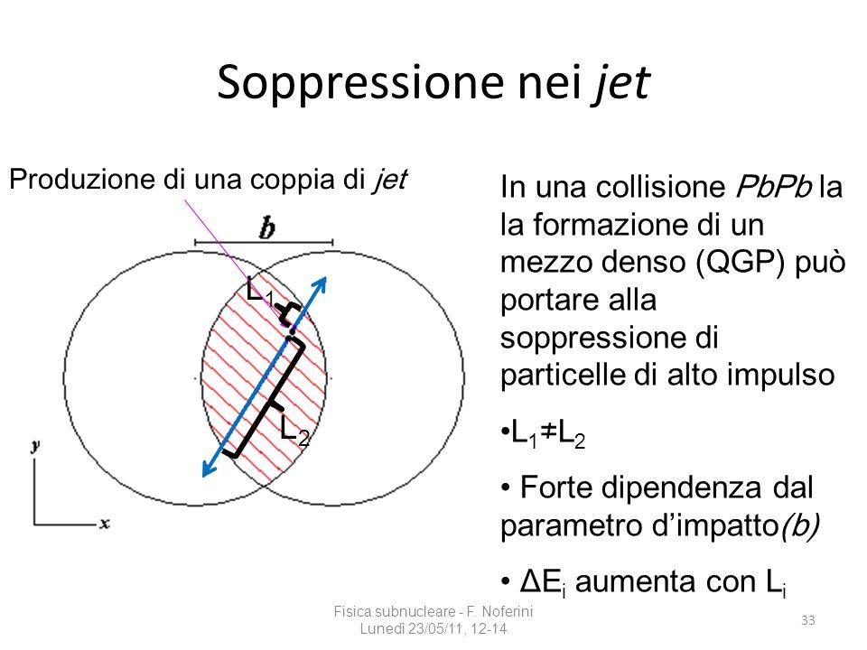 Soppressione nei jet Fisica subnucleare - F. Noferini Lunedì 23/05/11, 12-14 33 L1L1 L2L2 In una collisione PbPb la la formazione di un mezzo denso (Q