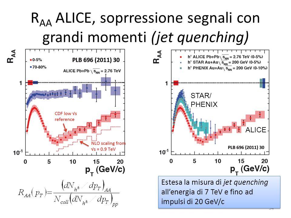 R AA ALICE, soprressione segnali con grandi momenti (jet quenching) 34 ALICE STAR/ PHENIX Estesa la misura di jet quenching allenergia di 7 TeV e fino