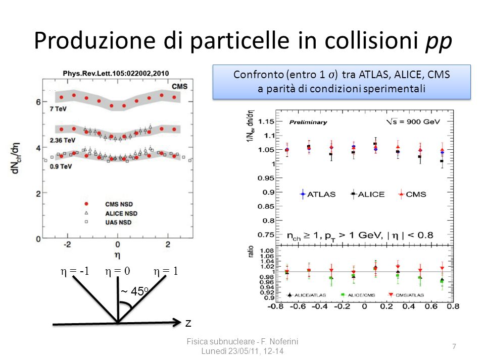 Produzione di particelle in collisioni pp Fisica subnucleare - F. Noferini Lunedì 23/05/11, 12-14 7 Confronto (entro 1 ) tra ATLAS, ALICE, CMS a parit