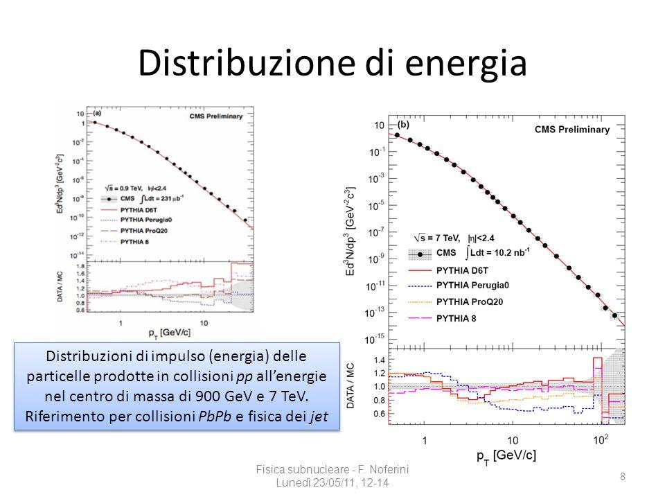 Distribuzione di energia Fisica subnucleare - F. Noferini Lunedì 23/05/11, 12-14 8 Distribuzioni di impulso (energia) delle particelle prodotte in col