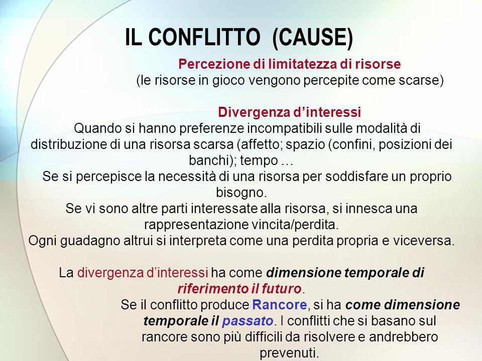CONFLITTO – filogenesi 1.Lotta Forma primordiale di gestione del conflitto.