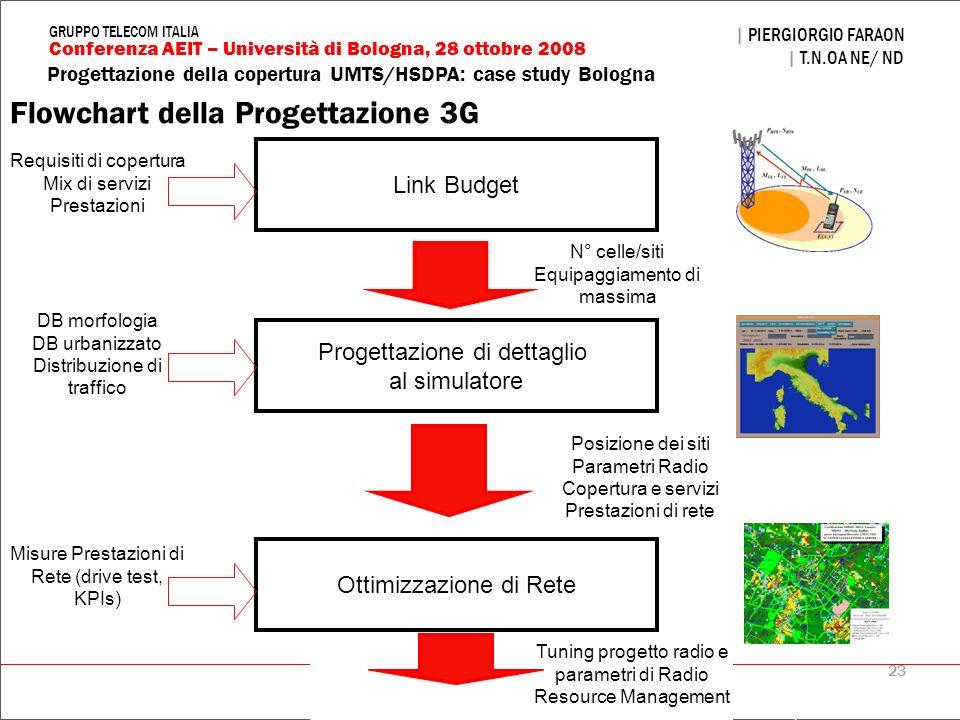 23 Progettazione della copertura UMTS/HSDPA: case study Bologna | PIERGIORGIO FARAON | T.N.OA NE/ ND Conferenza AEIT – Università di Bologna, 28 ottob