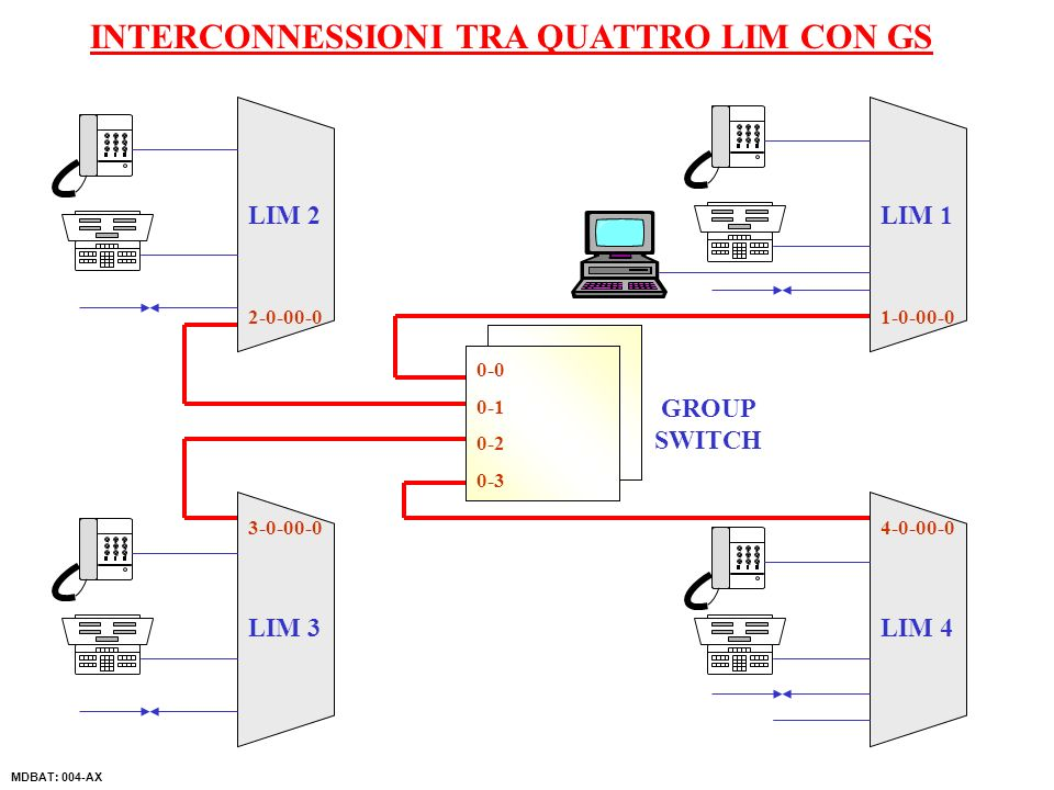 LIM 2 LIM 3LIM 4 LIM 1 GROUP SWITCH INTERCONNESSIONI TRA QUATTRO LIM CON GS MDBAT: 004-AX