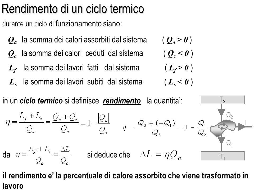Rendimento di un ciclo termico Rendimento di un ciclo termico Q a la somma dei calori assorbiti dal sistema ( Q a > 0 ) L f la somma dei lavori fatti