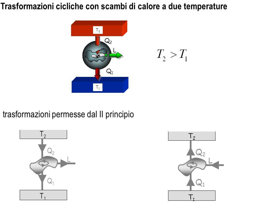 trasformazioni permesse dal II principio Q2Q2 T2T2 T1T1 Q1Q1 L T1T1 L Q2Q2 Q1Q1 T2T2 Trasformazioni cicliche con scambi di calore a due temperature Q2