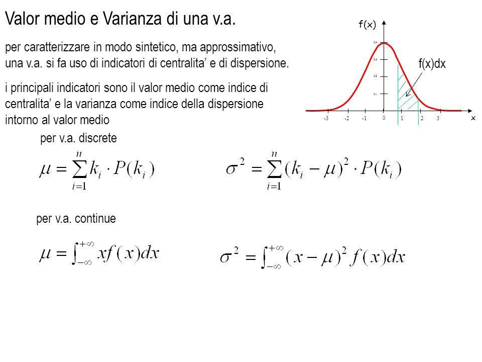 valor medio = np v.a.di Poisson (eventi rari) valore medio = varianza = npq varianza = es.