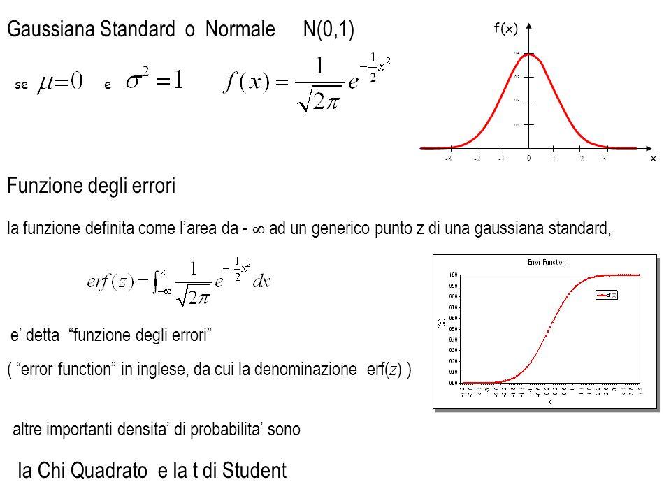 Gaussiana Standard o Normale se e 0.4 0.3 0.2 0.1 f(x) 0 x 12 -23 -3 N(0,1) la funzione definita come larea da - ad un generico punto z di una gaussia