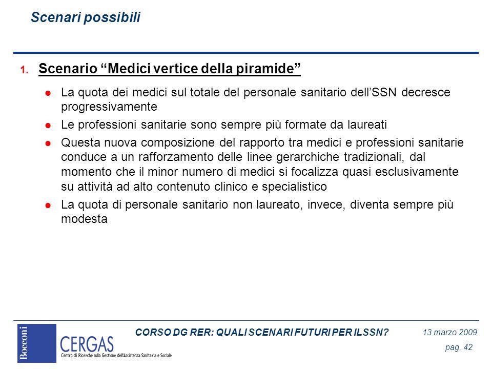 CORSO DG RER: QUALI SCENARI FUTURI PER ILSSN? 13 marzo 2009 pag. 42 1. Scenario Medici vertice della piramide l La quota dei medici sul totale del per