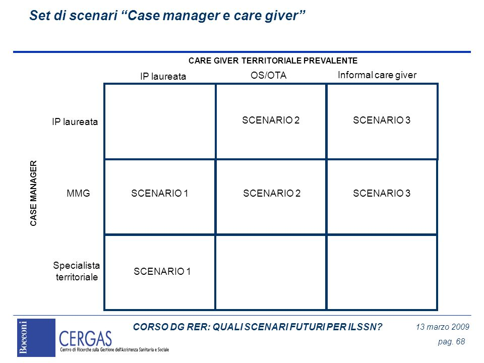 CORSO DG RER: QUALI SCENARI FUTURI PER ILSSN? 13 marzo 2009 pag. 68 Set di scenari Case manager e care giver IP laureata MMG CASE MANAGER CARE GIVER T