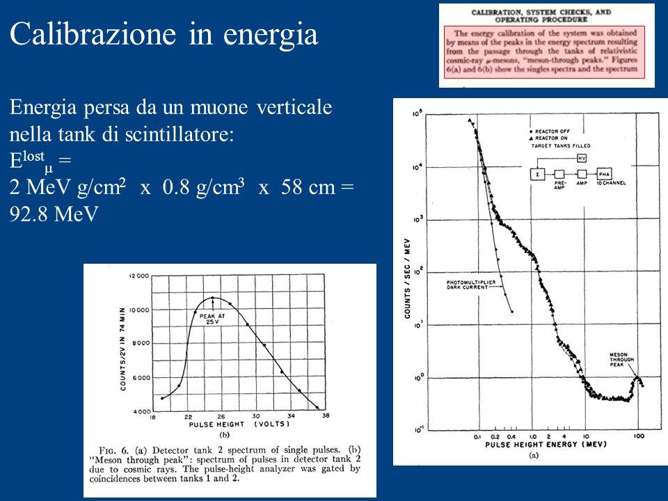 Calibrazione in energia Energia persa da un muone verticale nella tank di scintillatore: E lost = 2 MeV g/cm 2 x 0.8 g/cm 3 x 58 cm = 92.8 MeV