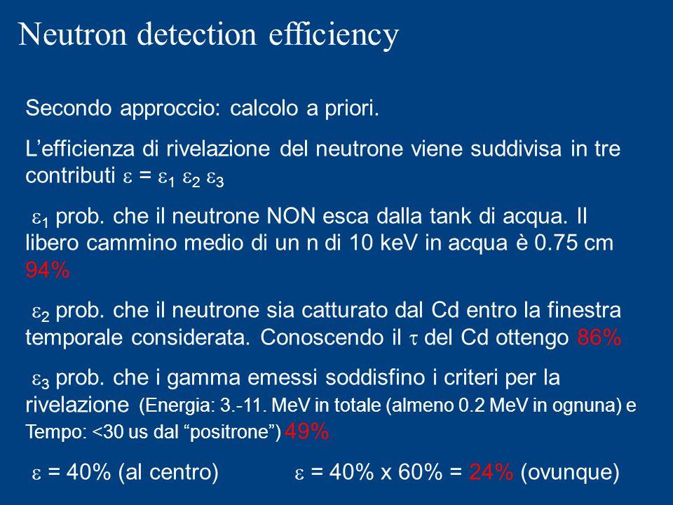 Neutron detection efficiency Secondo approccio: calcolo a priori. Lefficienza di rivelazione del neutrone viene suddivisa in tre contributi = 1 2 3 1