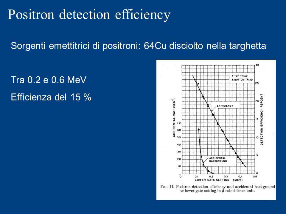 Positron detection efficiency Sorgenti emettitrici di positroni: 64Cu disciolto nella targhetta Tra 0.2 e 0.6 MeV Efficienza del 15 %