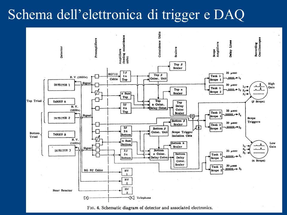 Schema dellelettronica di trigger e DAQ