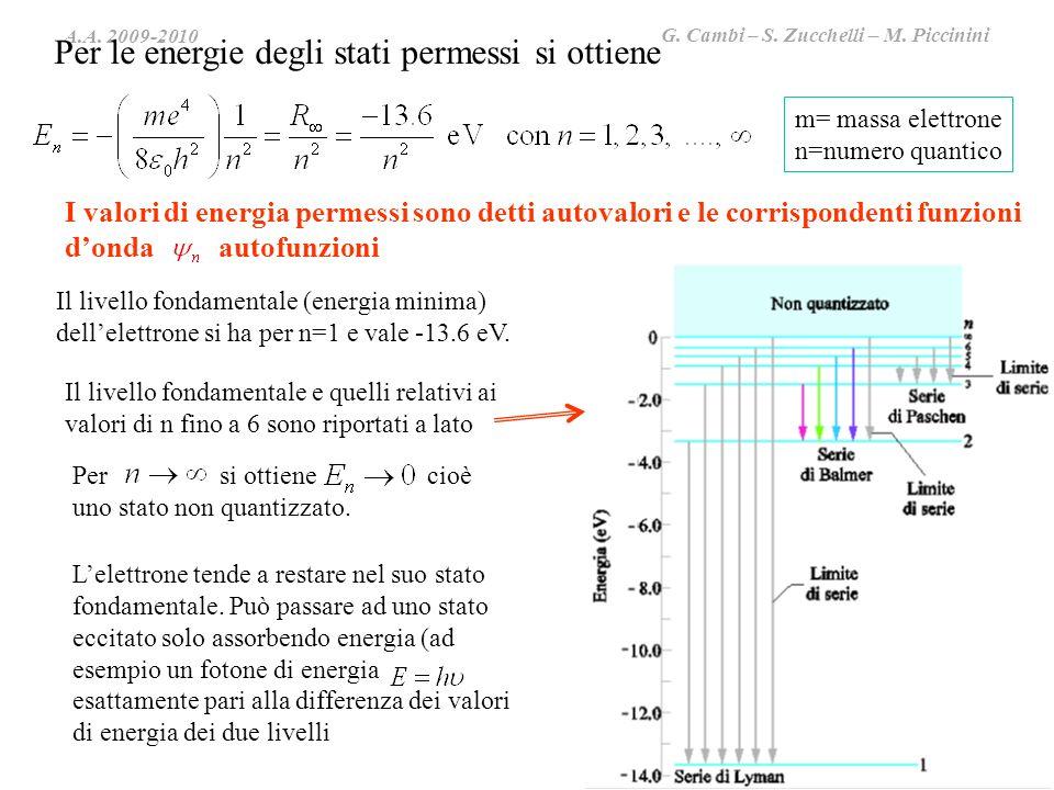 A.A. 2009-2010 G. Cambi – S. Zucchelli – M. Piccinini Per le energie degli stati permessi si ottiene m= massa elettrone n=numero quantico Il livello f