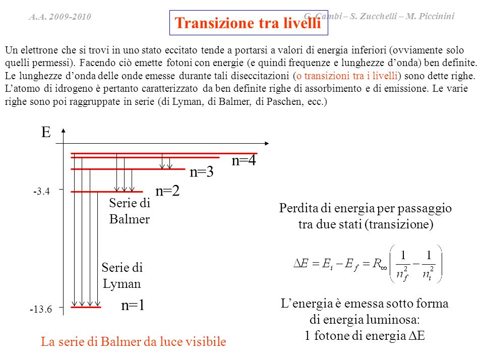 A.A. 2009-2010 G. Cambi – S. Zucchelli – M. Piccinini -13.6 -3.4 E n=1 n=2 n=3 n=4 Serie di Lyman Serie di Balmer Perdita di energia per passaggio tra
