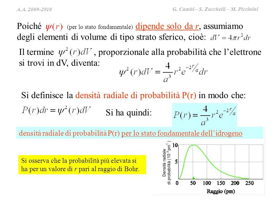 A.A. 2009-2010 G. Cambi – S. Zucchelli – M. Piccinini Poiché (per lo stato fondamentale) dipende solo da r, assumiamo degli elementi di volume di tipo