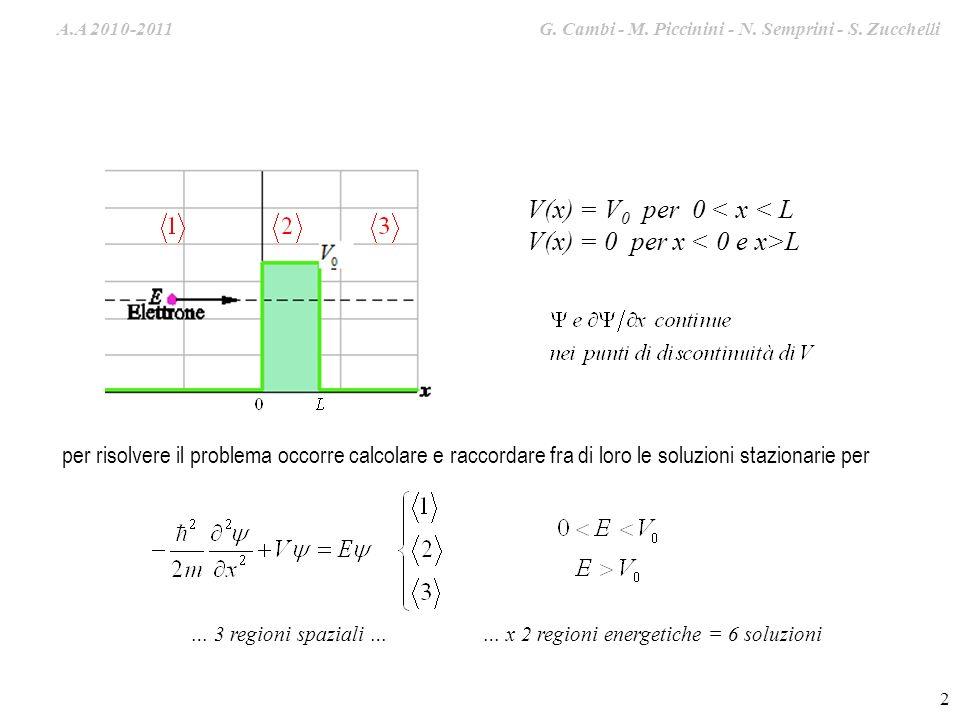 A.A. 2009-2010 G. Cambi – S. Zucchelli – M. Piccinini 2 V(x) = V 0 per 0 < x < L V(x) = 0 per x L per risolvere il problema occorre calcolare e raccor