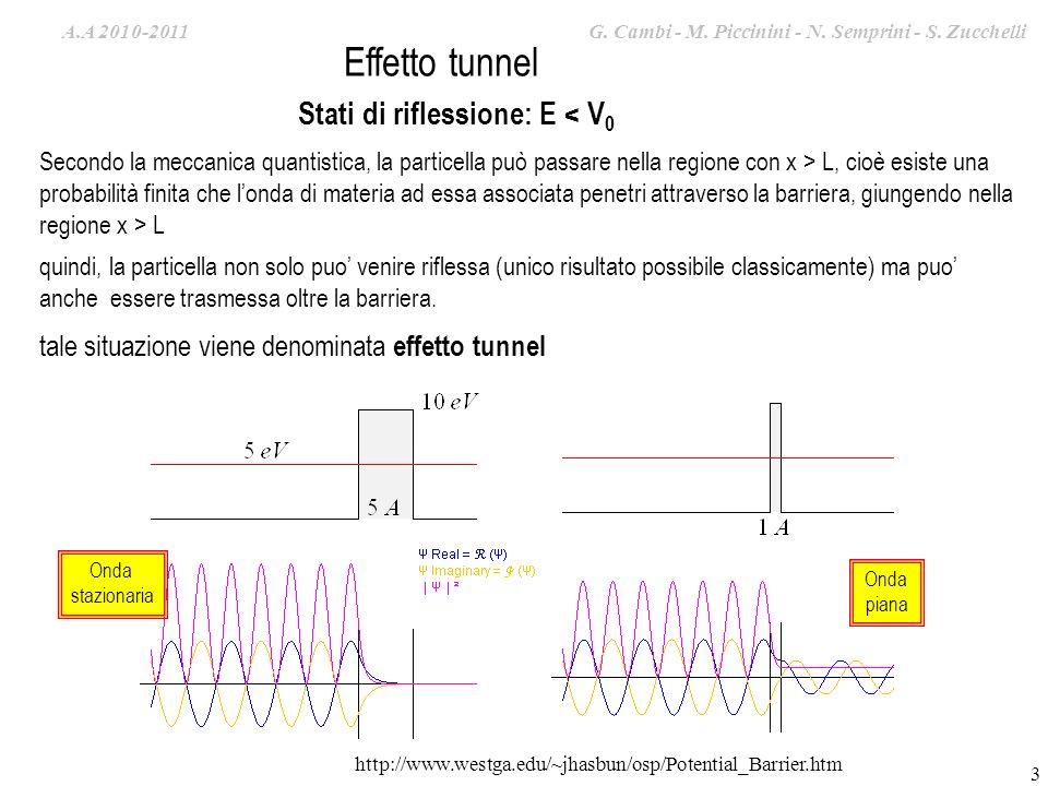 A.A. 2009-2010 G. Cambi – S. Zucchelli – M. Piccinini Secondo la meccanica quantistica, la particella può passare nella regione con x > L, cioè esiste