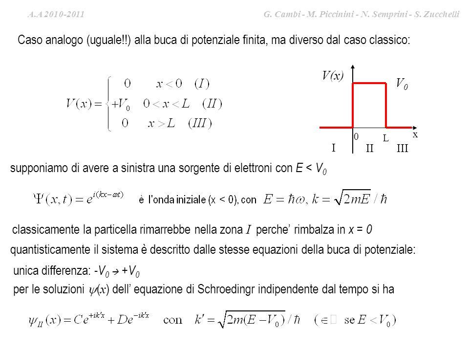 A.A. 2009-2010 G. Cambi – S. Zucchelli – M. Piccinini Caso analogo (uguale!!) alla buca di potenziale finita, ma diverso dal caso classico: L x 0 V(x)