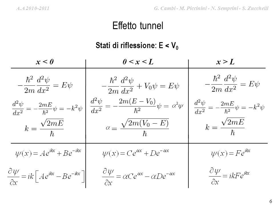 A.A. 2009-2010 G. Cambi – S. Zucchelli – M. Piccinini Effetto tunnel Stati di riflessione: E < V 0 x < 0x > L0 < x < L Zona classicamente proibita 6 A
