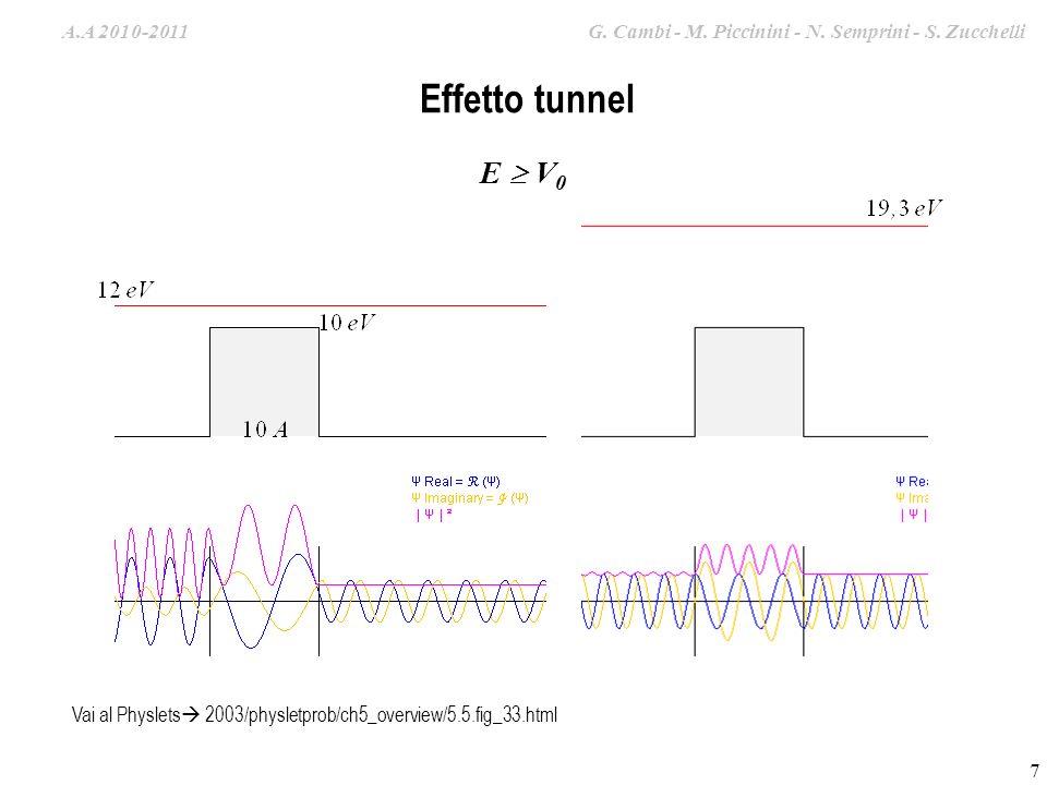 A.A. 2009-2010 G. Cambi – S. Zucchelli – M. Piccinini 7 Effetto tunnel E V 0 Vai al Physlets 2003/physletprob/ch5_overview/5.5.fig_33.html A.A 2010-20